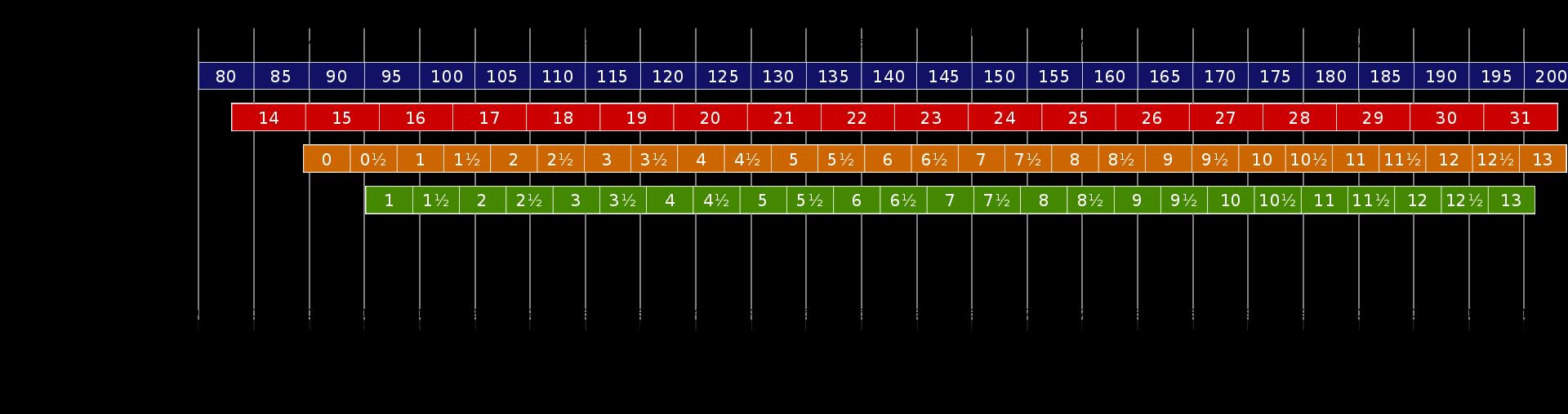 ... Mondopoint méretezési és jelölési rendszer